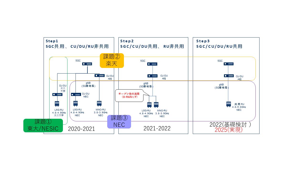 オープン性を活用する公衆網•自営網の設備共用技術の先導的研究開発